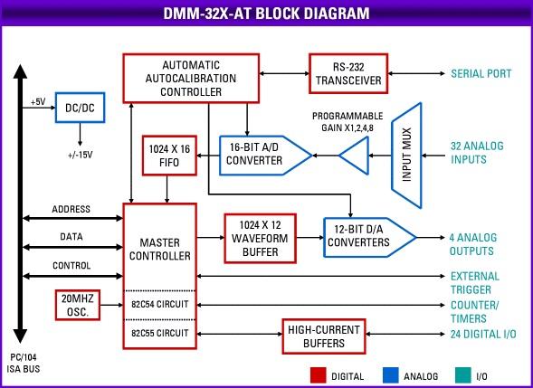 dmm32xat_block_diagram_web.jpg