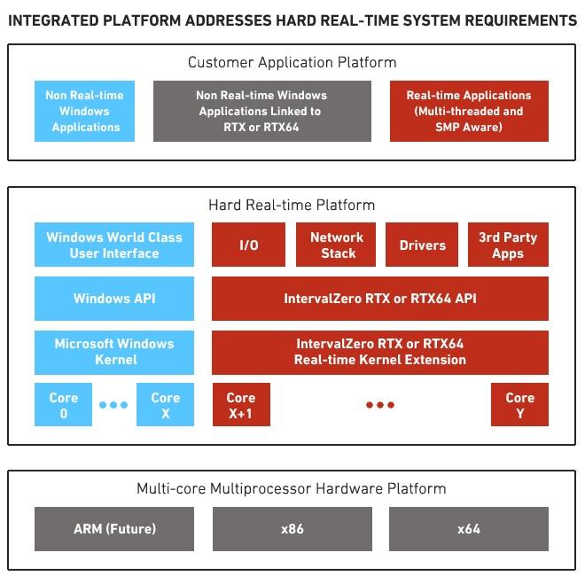 RTX64_integratedplatform1.jpg